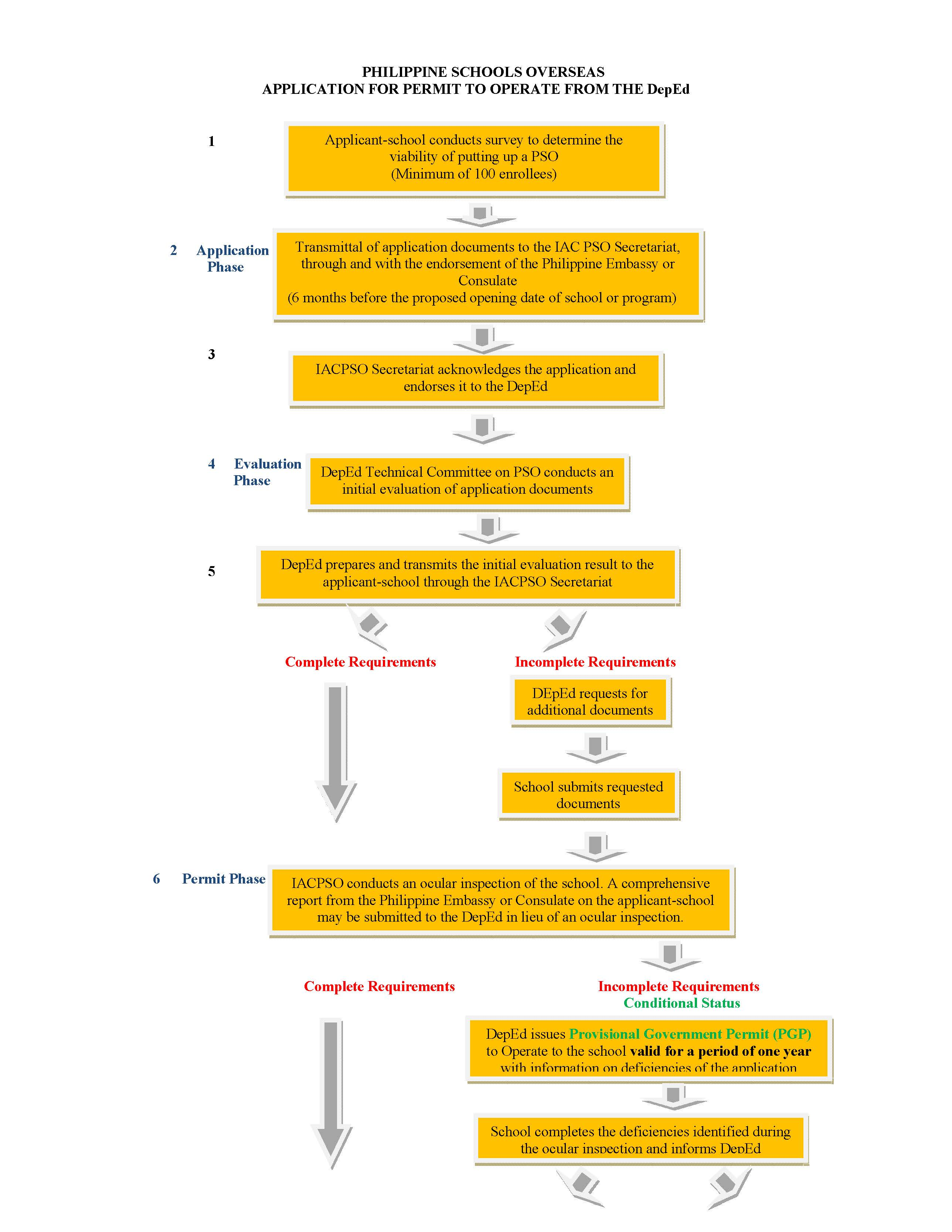 flowchart1 permit to operate